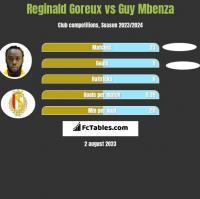 Reginald Goreux vs Guy Mbenza h2h player stats