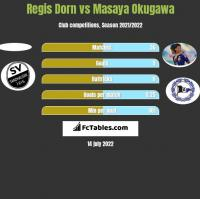 Regis Dorn vs Masaya Okugawa h2h player stats