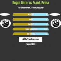 Regis Dorn vs Frank Evina h2h player stats