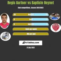 Regis Gurtner vs Baptiste Reynet h2h player stats