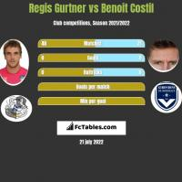 Regis Gurtner vs Benoit Costil h2h player stats