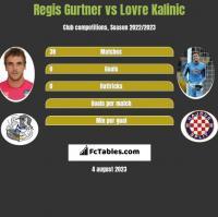 Regis Gurtner vs Lovre Kalinic h2h player stats