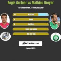 Regis Gurtner vs Mathieu Dreyer h2h player stats