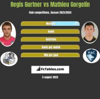 Regis Gurtner vs Mathieu Gorgelin h2h player stats