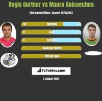 Regis Gurtner vs Mauro Goicoechea h2h player stats