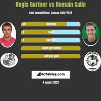 Regis Gurtner vs Romain Salin h2h player stats
