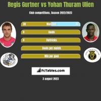 Regis Gurtner vs Yohan Thuram Ulien h2h player stats
