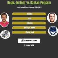 Regis Gurtner vs Gaetan Poussin h2h player stats