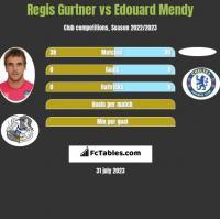 Regis Gurtner vs Edouard Mendy h2h player stats