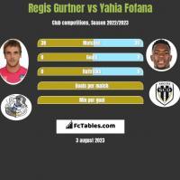 Regis Gurtner vs Yahia Fofana h2h player stats