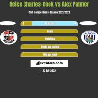 Reice Charles-Cook vs Alex Palmer h2h player stats