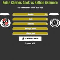 Reice Charles-Cook vs Nathan Ashmore h2h player stats