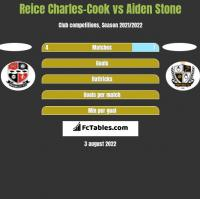 Reice Charles-Cook vs Aiden Stone h2h player stats