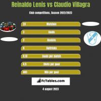 Reinaldo Lenis vs Claudio Villagra h2h player stats