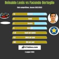 Reinaldo Lenis vs Facundo Bertoglio h2h player stats