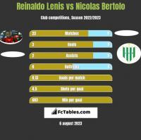 Reinaldo Lenis vs Nicolas Bertolo h2h player stats