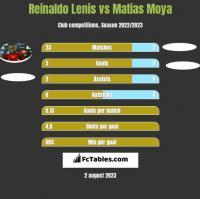 Reinaldo Lenis vs Matias Moya h2h player stats