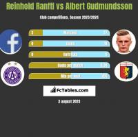 Reinhold Ranftl vs Albert Gudmundsson h2h player stats