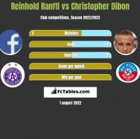 Reinhold Ranftl vs Christopher Dibon h2h player stats