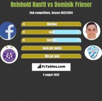 Reinhold Ranftl vs Dominik Frieser h2h player stats