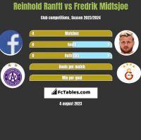 Reinhold Ranftl vs Fredrik Midtsjoe h2h player stats