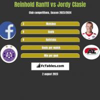Reinhold Ranftl vs Jordy Clasie h2h player stats
