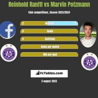 Reinhold Ranftl vs Marvin Potzmann h2h player stats