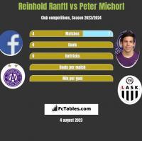 Reinhold Ranftl vs Peter Michorl h2h player stats