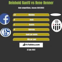 Reinhold Ranftl vs Rene Renner h2h player stats