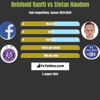 Reinhold Ranftl vs Stefan Haudum h2h player stats