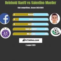 Reinhold Ranftl vs Valentino Mueller h2h player stats
