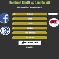 Reinhold Ranftl vs Dani De Wit h2h player stats