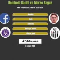Reinhold Ranftl vs Marko Raguz h2h player stats