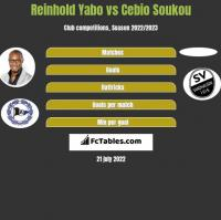 Reinhold Yabo vs Cebio Soukou h2h player stats