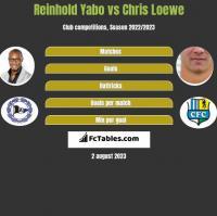 Reinhold Yabo vs Chris Loewe h2h player stats