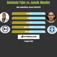 Reinhold Yabo vs Jannik Mueller h2h player stats