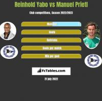 Reinhold Yabo vs Manuel Prietl h2h player stats
