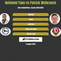 Reinhold Yabo vs Patrick Weihrauch h2h player stats