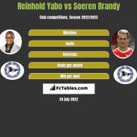 Reinhold Yabo vs Soeren Brandy h2h player stats