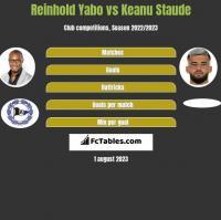 Reinhold Yabo vs Keanu Staude h2h player stats