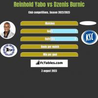 Reinhold Yabo vs Dzenis Burnic h2h player stats