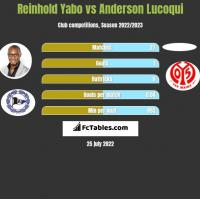 Reinhold Yabo vs Anderson Lucoqui h2h player stats