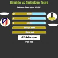 Reinildo vs Abdoulaye Toure h2h player stats