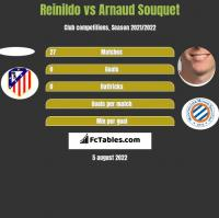 Reinildo vs Arnaud Souquet h2h player stats