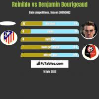 Reinildo vs Benjamin Bourigeaud h2h player stats