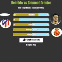 Reinildo vs Clement Grenier h2h player stats
