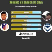 Reinildo vs Damien Da Silva h2h player stats