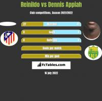 Reinildo vs Dennis Appiah h2h player stats