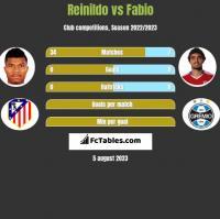 Reinildo vs Fabio h2h player stats