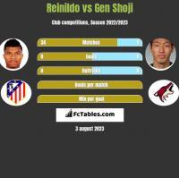Reinildo vs Gen Shoji h2h player stats